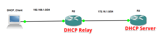 GNS3 Project - Blog_DHCP 2015-07-05 17-46-04