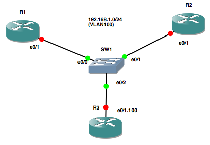 GNS3 Project - GNS3_u0xzwn 2015-07-05 21-20-34
