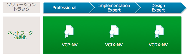 VCP-NVとNSX書籍 | The Network Virtualization Blog - VMware Blogs 2015-07-11 14-15-26